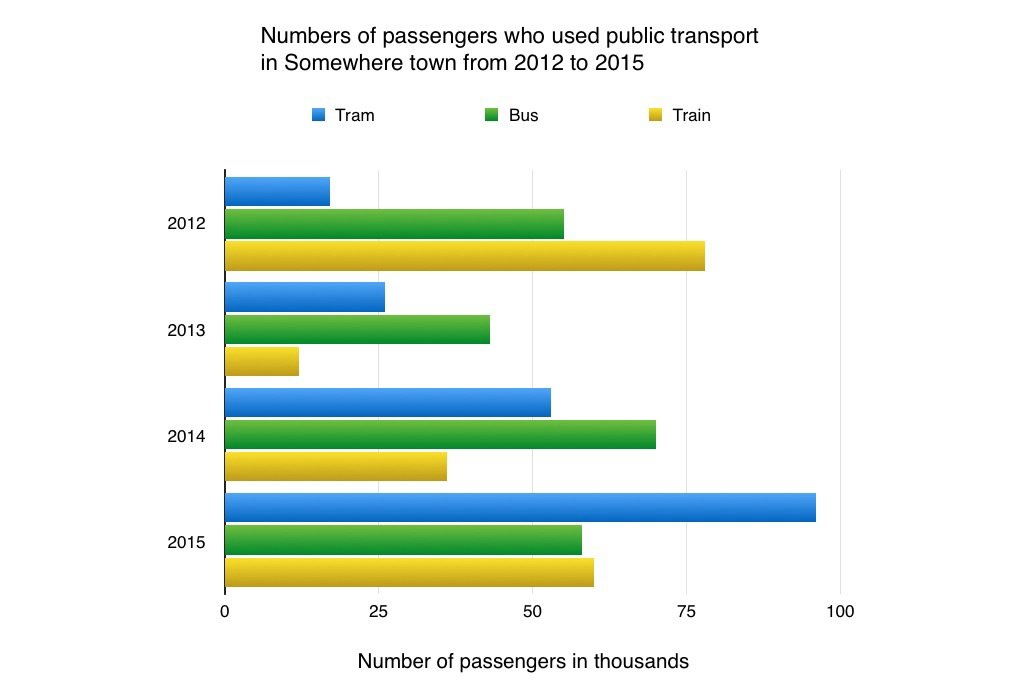 Bar-Chart-Passengers-Using-Public-Transport