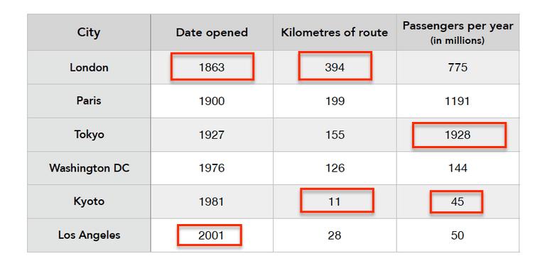 نمونه رایتینگ table