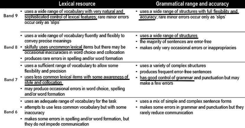 marking criteria IELTS Zandi