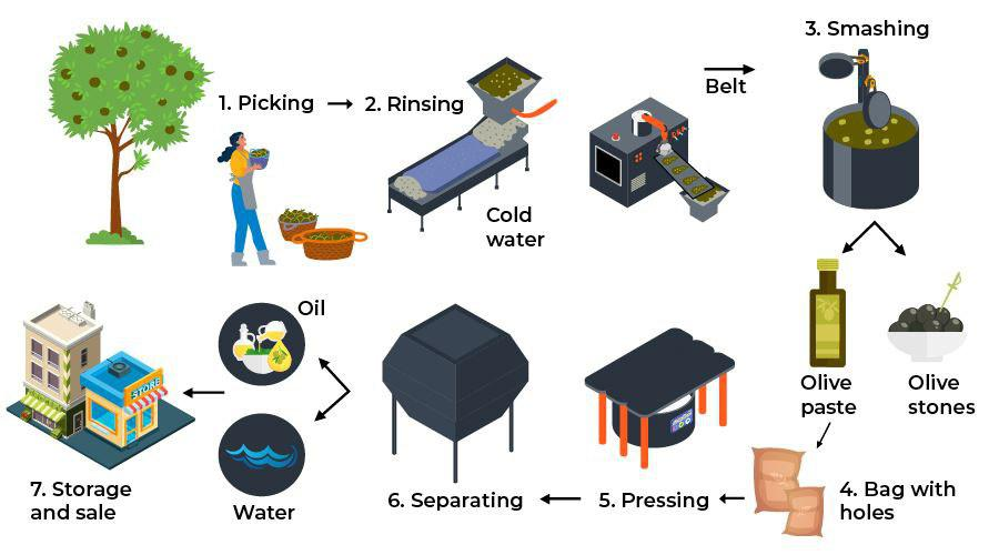 process-diagram-academic-ielts
