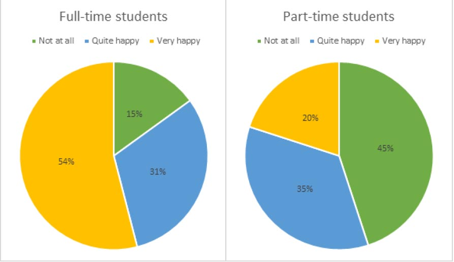 pie-chart-academic-ielts
