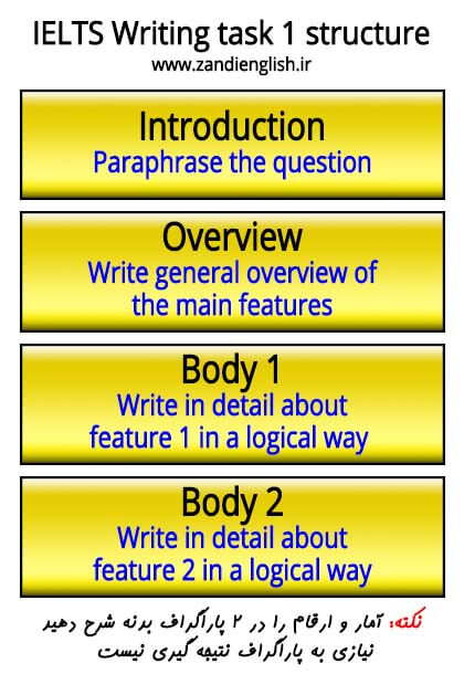 ielts writing task 1 structure
