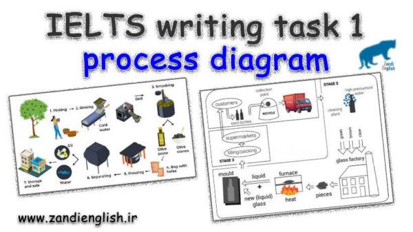 نمونه رایتینگ پروسس process
