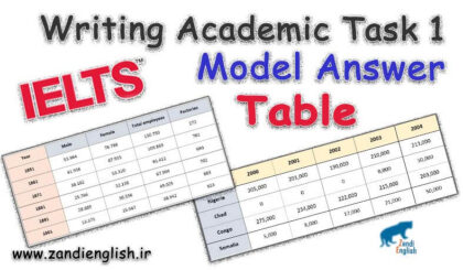 Writing Academic Task 1 Model Answer for table
