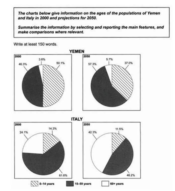 IELTS Writing Task 1 pie chart 2