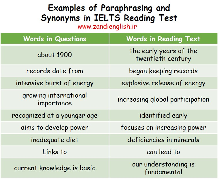 Paraphrasing is an important skill to develop